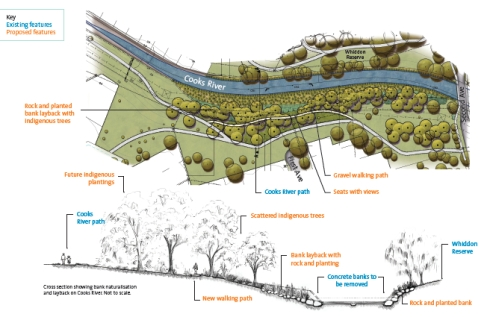 Sydney Water plans for the naturalisation of the Cooks River at Whidden Reserve