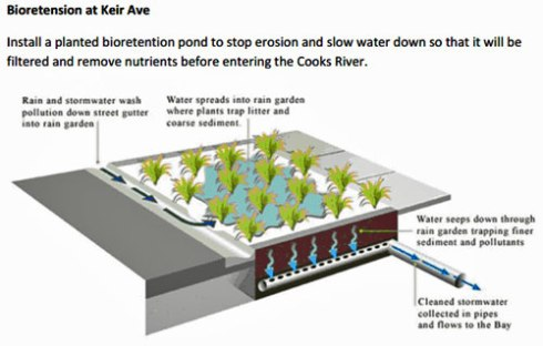 Plan for bioretention pond at Keir Avenue.  Image by Canterbury Council - used with thanks.